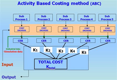 flowchart of research activities research areas cost analysis of materials and processes