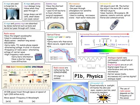 aqa a2 physics capacitors revision p1b revision template physics unit 1b revision guide by aidanwaples via slideshare