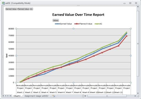 earned value report template certification insider analyzing variance with microsoft