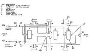 Air Brake Systems Pdf Figure 3 85 Trailer Air Brake System
