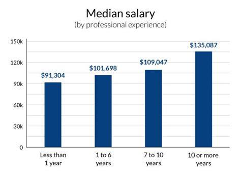 Median Mba Salary By School by Salary Calculator U2013 Utd Career Center Bits Career