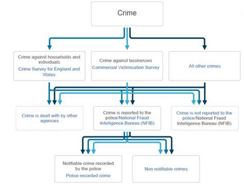 uk criminal justice system flowchart uk criminal justice system flowchart create a flowchart