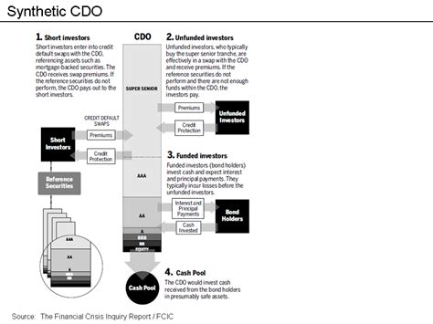 cdo structure diagram file synthetic cdo diagram fcic png wikimedia commons