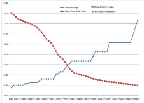 cost of living minimum wage graph debate argument a just society should ensure all workers