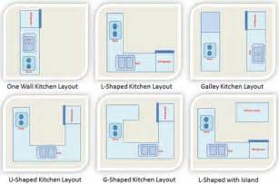 kitchen layout gt kitchen design layout gt one wall kitchen layout galley kitchen layout u
