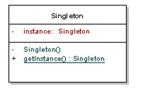 singleton pattern in java clone singleton pattern tutorial with java exles dzone java