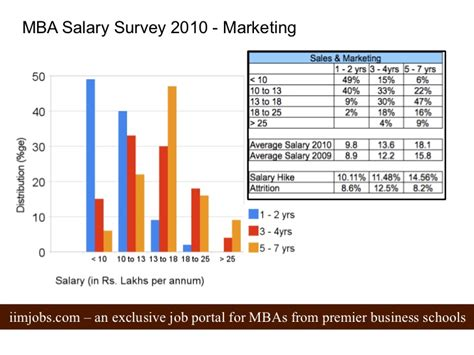 Mba Marketing Salary by Mba Salary Survey 2010