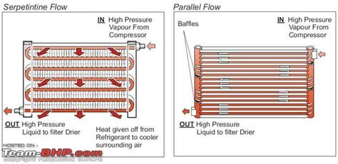 Car Ac Types by Understanding Car Air Conditioners Team Bhp