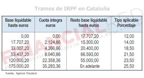 irpf 2016 catalunya tabla declaracion impuesto renta 2015