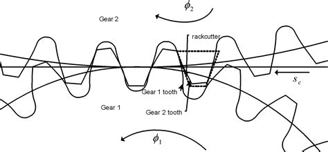 gear design journal free form conjugation modeling and gear tooth profile