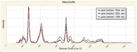 Xrd Pattern Muscovite | muscovite r040104 rruff database raman x ray infrared