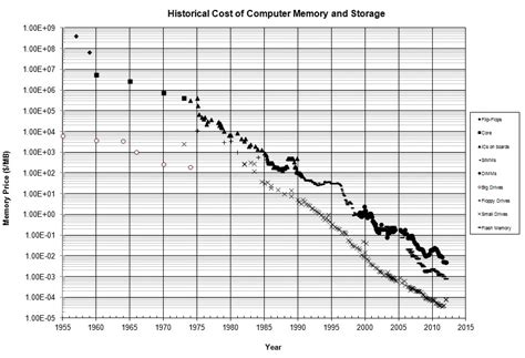 ram price history is memory consumption and lack of ram still a problem for