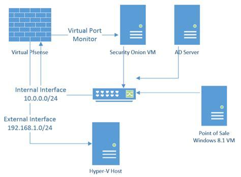 hyper v visio 187 hyper v memory forensics plugins with volatility