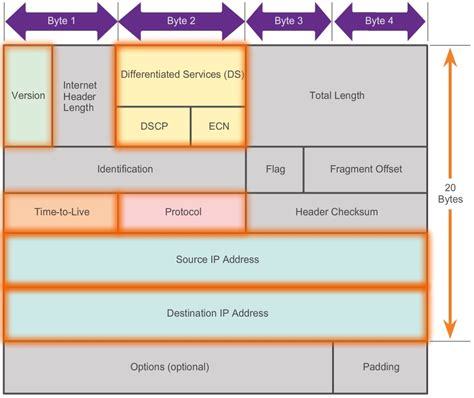 network packet layout ipv4 packet structure hitechmv