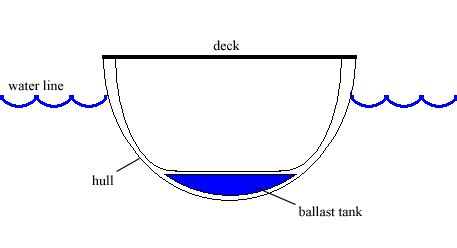 catamaran free meaning file ballast tank boat cross section png wikipedia