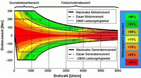 Drehmoment Auto Erkl Rung by Leistungssteuerung Pedelec Forum
