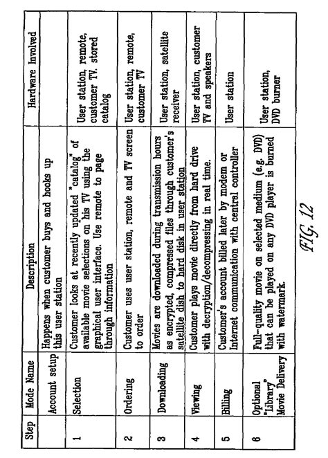 pattern library uspto patent us7647618 video distribution system google patents
