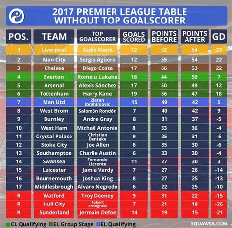 epl all time top scorers everton in chions league places without lukaku s goals