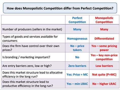 Economist Mba Competition by Image Gallery Imperfect Vs Competition