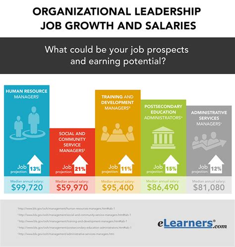 Careers Mba Leadership In Organizations 2018 organizational leadership careers outlook