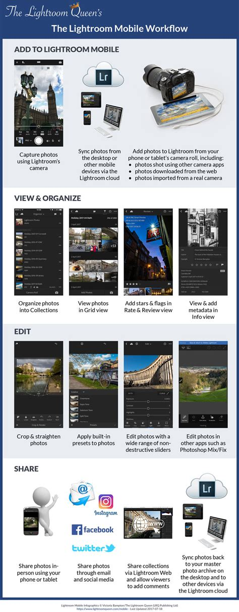 lightroom mobile workflow lightroom mobile workflow overview the lightroom