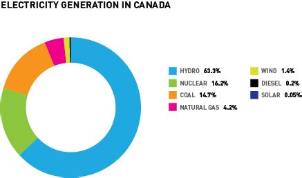 In Canada by Climate Change Canadian Nuclear Association