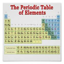 periodic table of elements posters zazzle