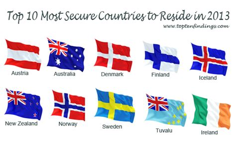 most entertaining top 10 lists pop tens top 10 most secure countries to reside in 2013 top ten lists
