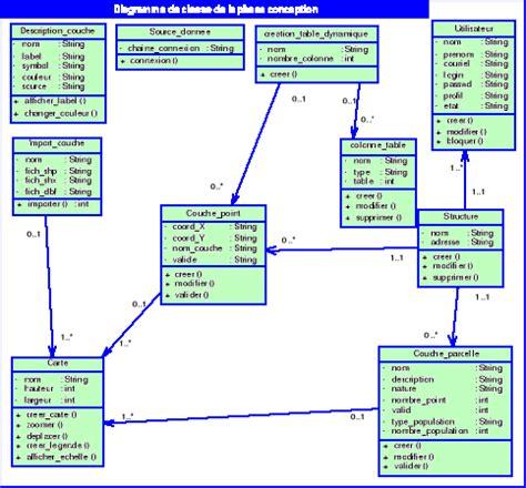 exemple de diagramme de classe de conception memoire mise en place d une plateforme de