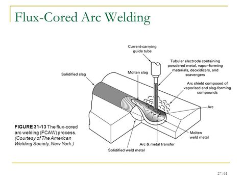 flux diagram flux cored arc welding diagram 30 wiring diagram images