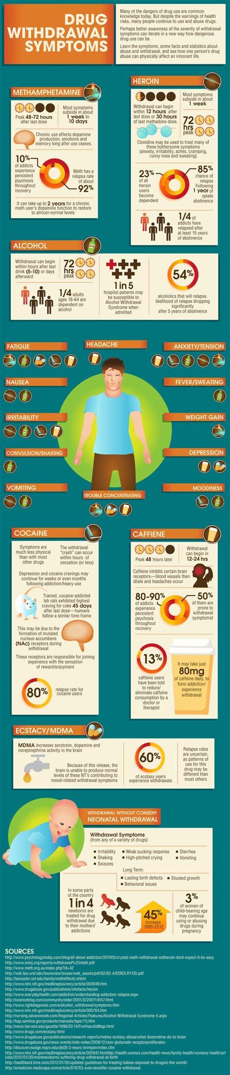 Medication Detox Symptoms by Withdrawal Symptoms Nursing Coffee