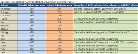 Mba Admission Chances Calculator by Aringo Admission Statistics Aringo