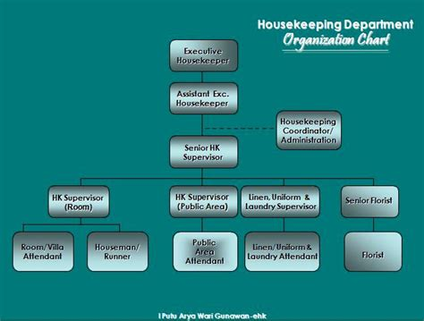 layout of housekeeping department in large hotel housekeeping department in the organization warigunawan