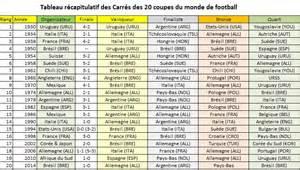 football mise 224 jour du 171 classement carr 233 187 agoravox