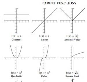 types of parent functions pictures to pin on