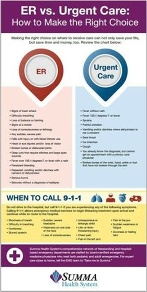 when to go to the emergency room infographic urgent care vs er urgentcare urgent care vs er urgent care