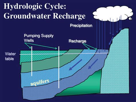 groundwater recharge and a guide to aquifer storage recovery books cuyama valley study overview usgs california water