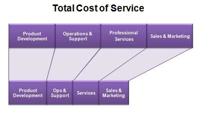 cost to a service saas tco the mirror image of total cost of service