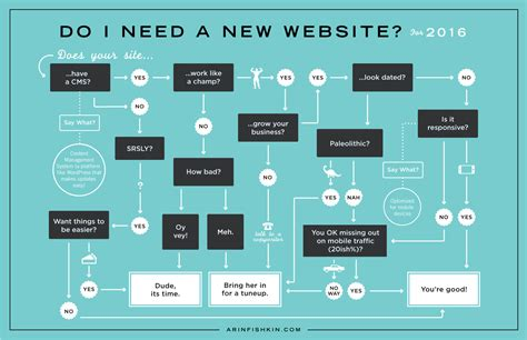 web design flowchart graphic design flowchart 28 images do you need a new