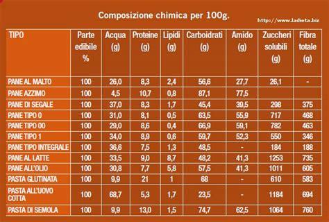 valore nutritivo degli alimenti valori nutrizionali di pane e pasta carboidrati a confronto