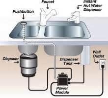 instant water dispenser installation repair friedman plumbing express