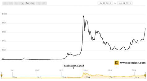 bitcoin worth satoshi nakamoto owns 700 million in bitcoin business