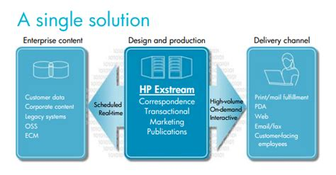 Hp Exstream Documentation by Hp Exstream