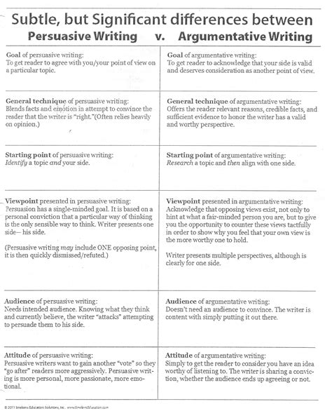 examples of argumentative thesis statements for essays academic