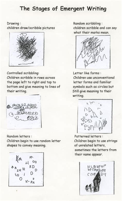 Child Development Stages Essay by Emergent Writing Visual With Explanation Great Explanation For Parents Now I Need To Find It In