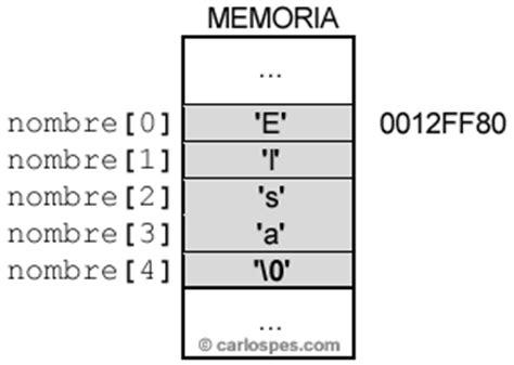 cadenas en c ejemplos especificadores de formato en la funci 243 n scanf de c