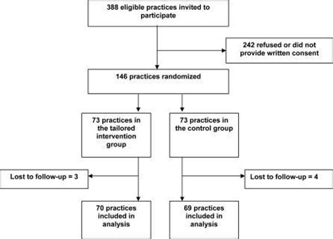 design effect cluster trial pmed 0030216 g001 rational prescribing in primary care