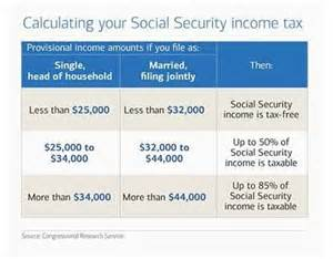 Social Security Tx Are My Social Security Benefits Taxable Afflora