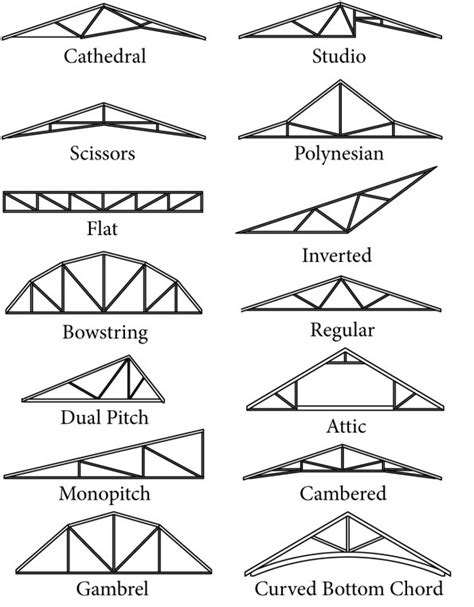 Different Roof Shapes Truss Shapes Rigidply Rafters Inc