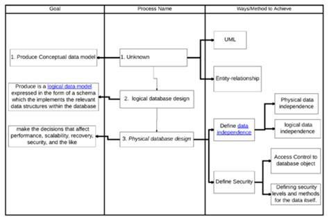wikipedia database layout database wikipedia